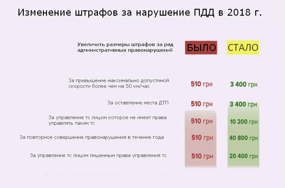 Новые штрафы ПДД 2018