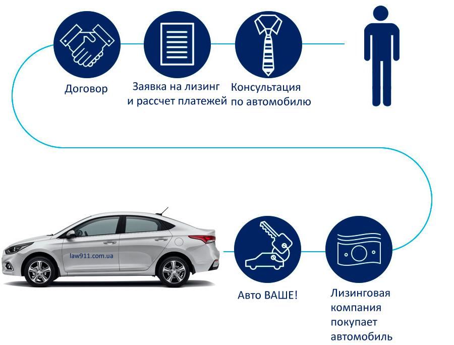 Лизинг авто в Украине