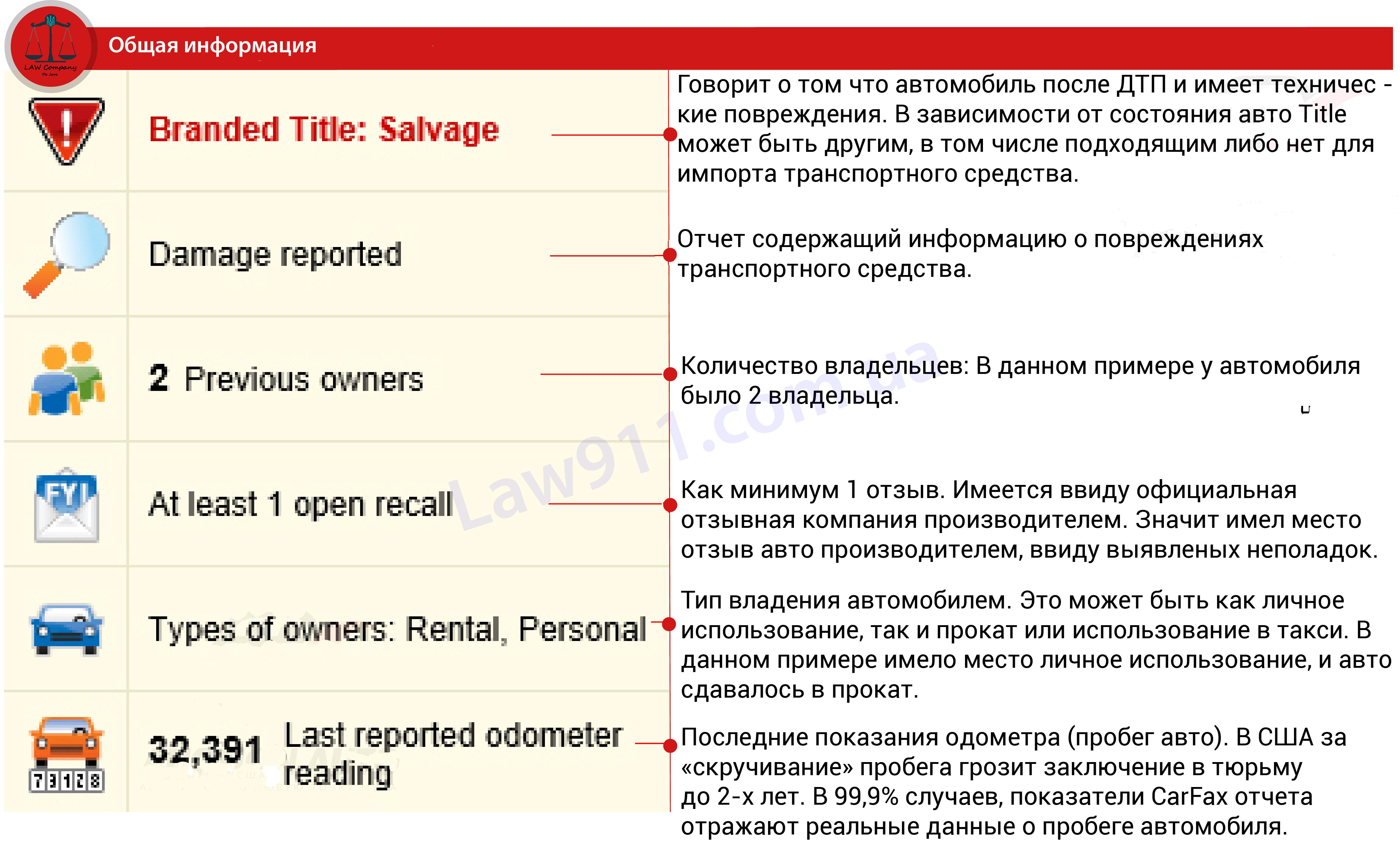 Общая информация от Carfax - Salvage