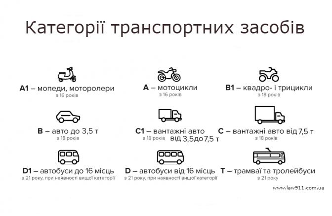Категорії транспортних засобів в Україні