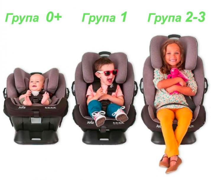 Группы детских автомобильных кресел