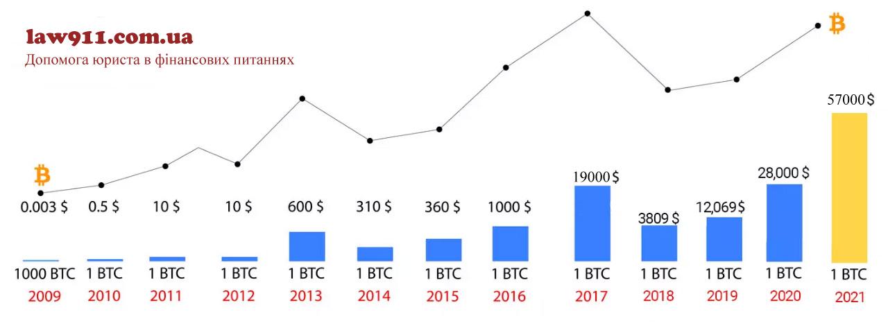 Графік росту курсу біткоїна з 2010 р по 2021 р