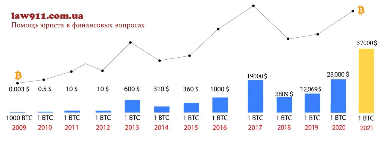 Как вырос курс биткоина с 2010 г до 2021 г